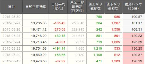 騰落レシオ表