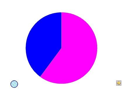 円グラフで表す